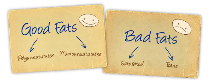 Good-Fats-Bad-Fats